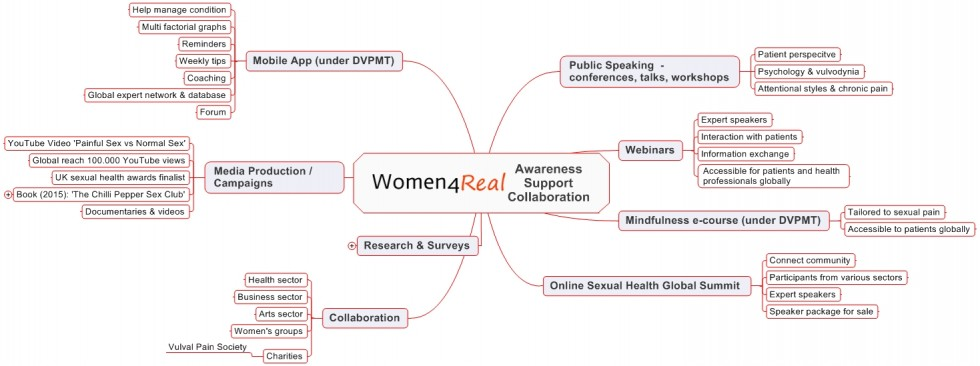 W4R Awareness Support Collaboration